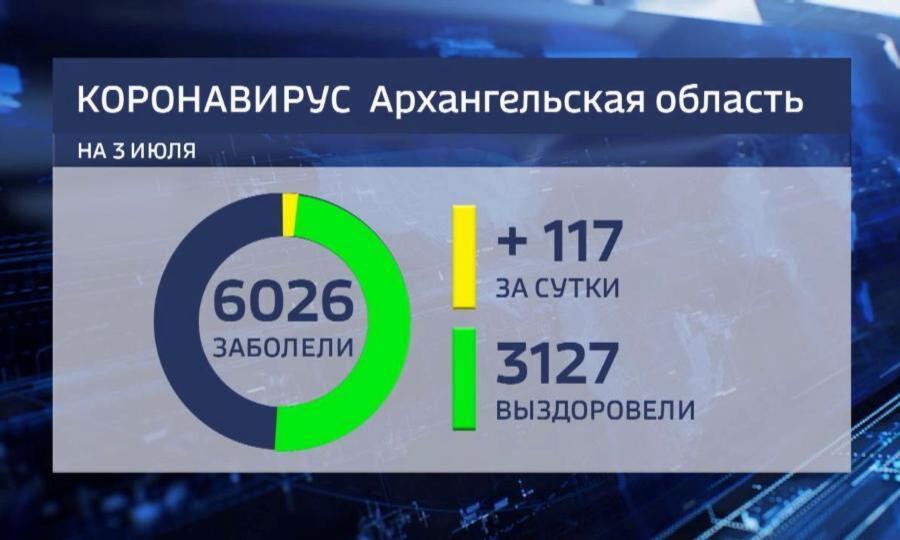 117 новых случаев коронавирусной инфекции выявлены региональным референс-центром запоследние сутки