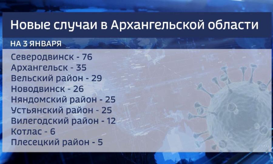 За последние сутки в области выявлено 255 новых случаев Ковид-19