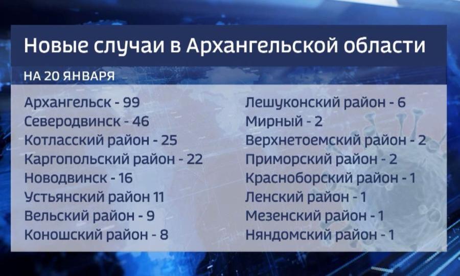 Количество заболевших ковид-19 в Архангельской области идет на спад