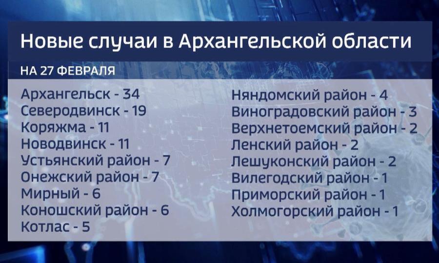 Запоследние сутки вПоморье выявлено 124 случая заболевания коронавирусом