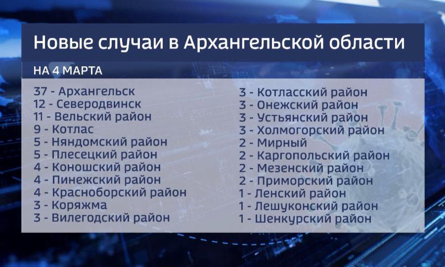 В Архангельской области за сутки выявили 120 новых случаев коронавируса — сообщает региональный оперативный штаб