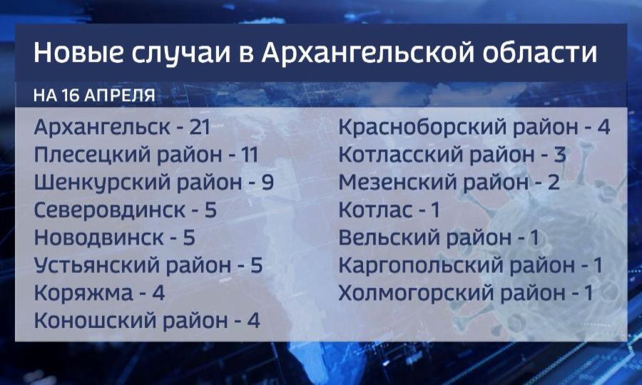 За последние сутки в Поморье - 77 новых случаев ковид-19