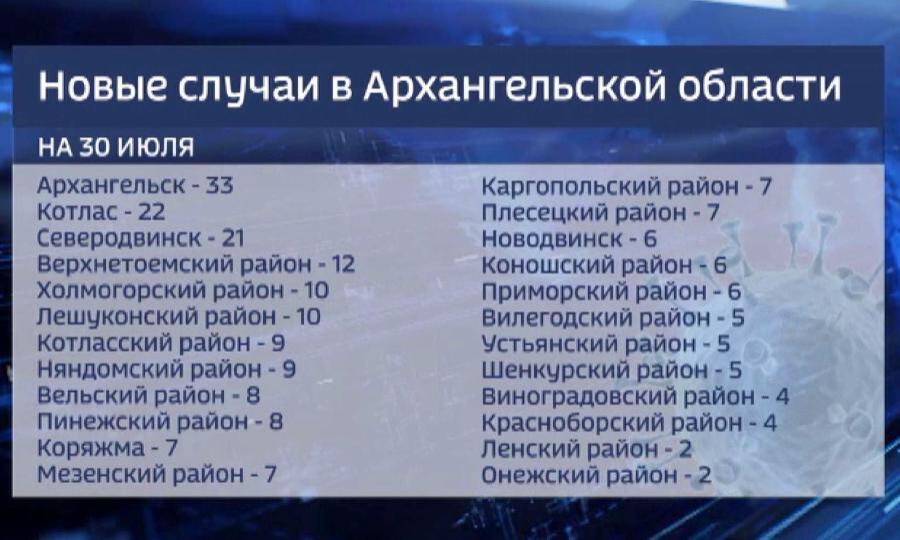 215 новых случаев заболеваний ковид-19 в нашем регионе за последние сутки