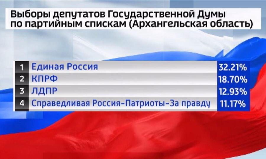 Самые последние данные по выборам в Архангельской области